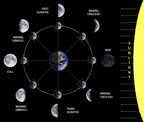 Moon natural satellite of the earth facts about moon blue moon also ccuart